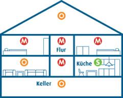 Rauchmelder Platz Wohnung Ungetsheim